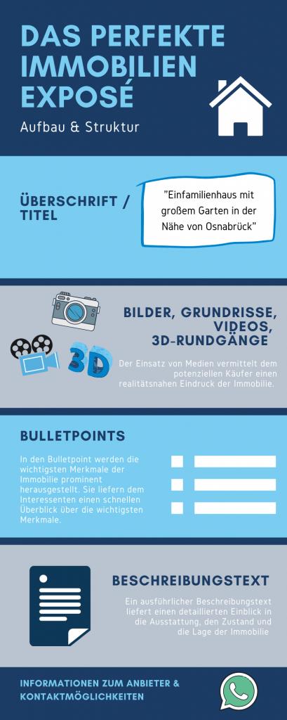 Infografik Immobilien Exposé